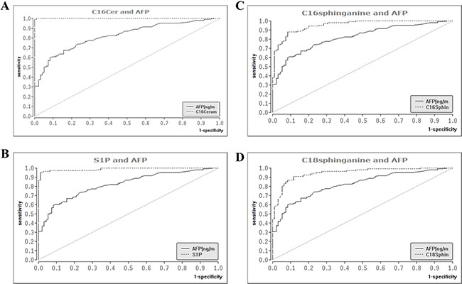 Diagnostic performance of serum sphingolipids as compared to AFP in the differentiation of HCC from liver cirrhosis.