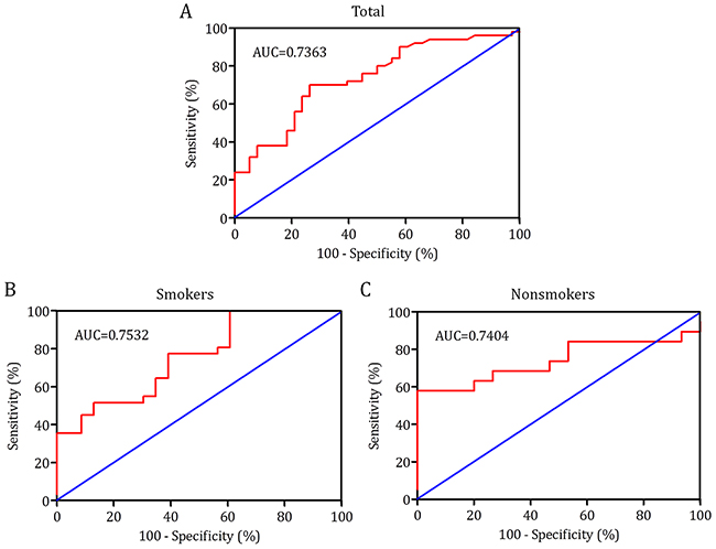 Receiver operating characteristic (ROC) curve was performed to evaluate the threshold value of 8-OHdG in differentiating lung cancer from benign diseases.