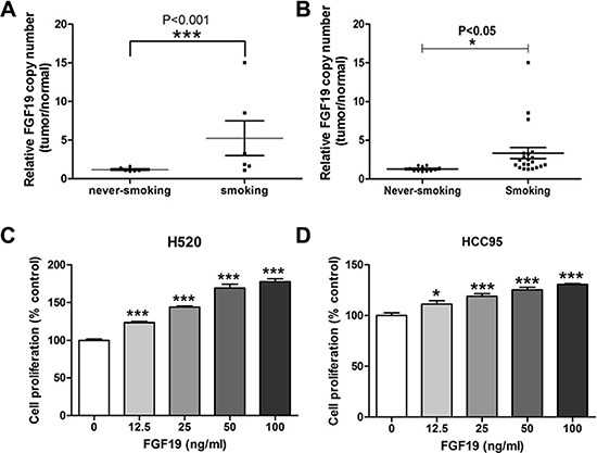 Evaluation of FGF19 as a potential driver gene in LSCC.