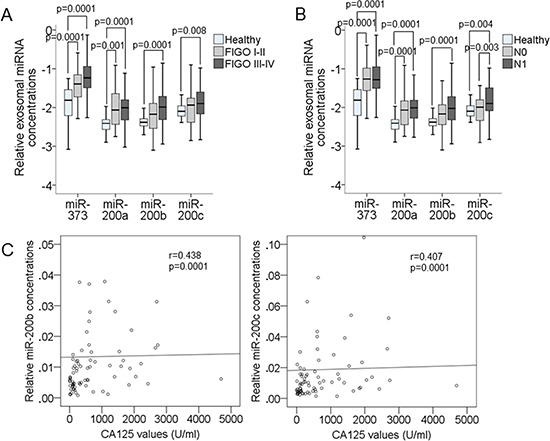Correlations of the serum levels of exosomal miR-373, miR-200a, miR-200b and miR-200c with the clinical parameters of EOC patients.