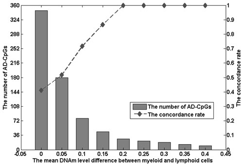 The number of AD-CpGs and the concordance rate of AD-CpGs under different mean methylation level differences between myeloid and lymphoid cells.
