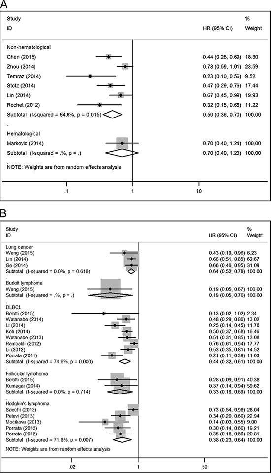 Forest plots for the meta-analysis of the association between LMR and recurrence-free survival (RFS), progression-free survival (PFS) in various cancer types.
