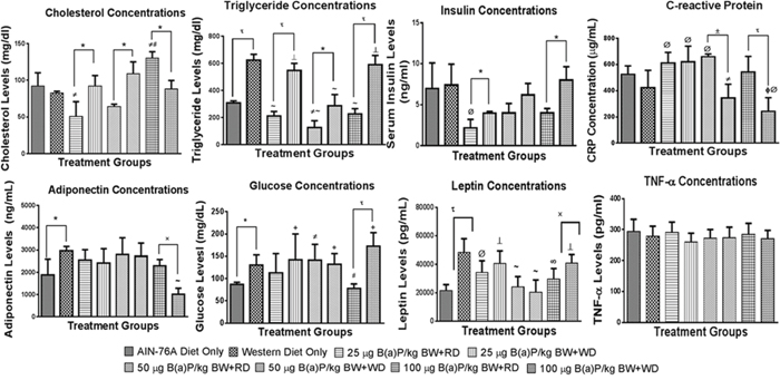 Concentrations of some biochemical markers in plasma from PIRC rats following treatment with 25, 50, and 100 μg B(a)P/kg body weight for 60 days via oral gavage and consumption of AIN-76A or Western diet.