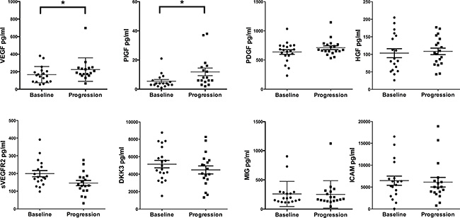 Cytokine analyses comparing baseline investigations with disease progression.