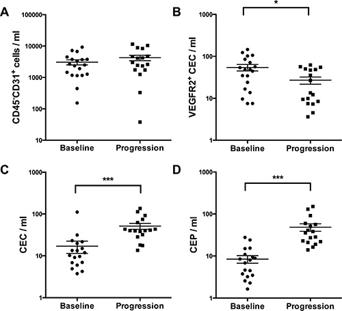 Measurement of different circulating cell populations at baseline and disease progression (A–D) by multicolor FACS analysis.