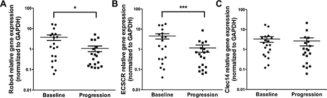 Expression levels of TEMs at baseline and disease progression by qPCR. Analyses are shown for Robo4 (A), ECSCR (B) and Clec14 (C) by qPCR.
