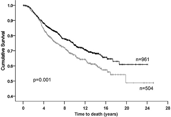 Kaplan-Meier analysis for breast cancer specific survival in the METABRIC cohort.
