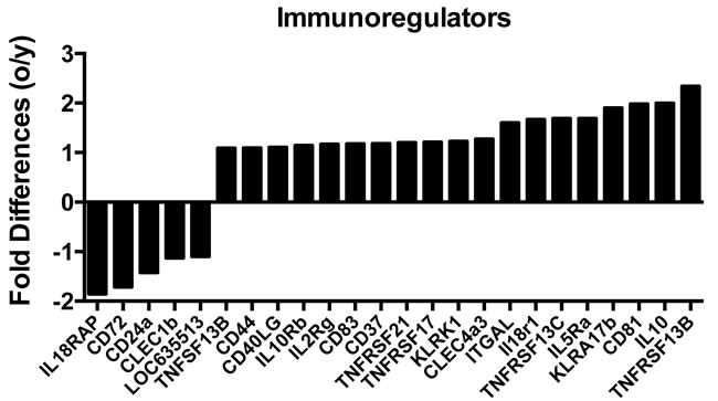 Differences in the expression of transcripts that encode immunoregulators between young and aged ASCs.