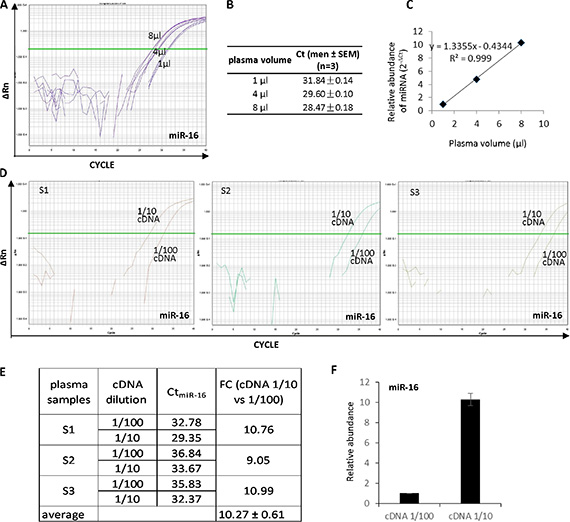 High accuracy of the plasma-based direct quantification of circulating miRNAs.