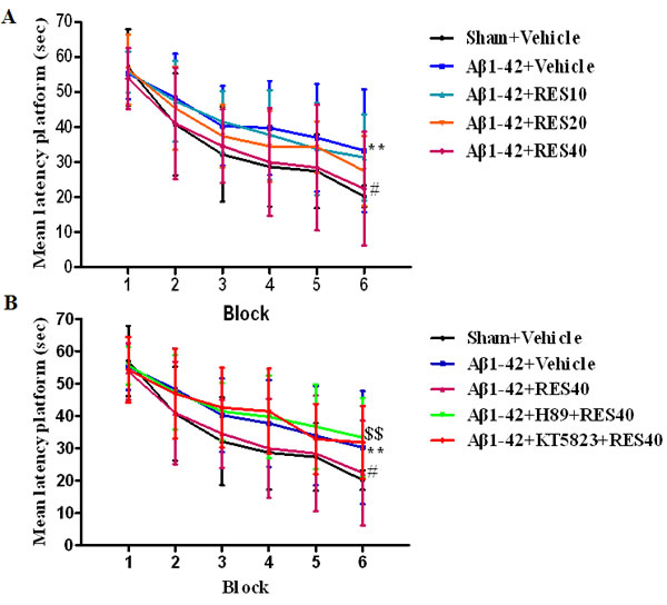 Learning curve in the water maze task of vehicle-treated sham group and Aβ-treated mice administered with vehicle, resveratrol (10, 20 and 40 mg/kg), H89 and KT5823.