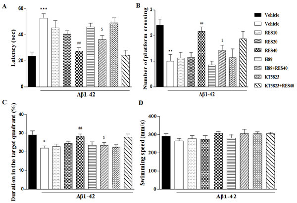 Resveratrol reversed Aβ-induced memory impairment 24 h after the training session.