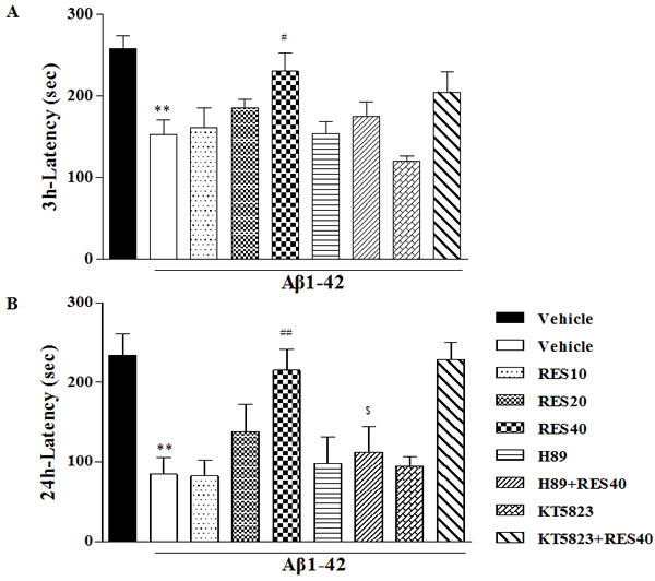 Effects of resveratrol on 3-h.
