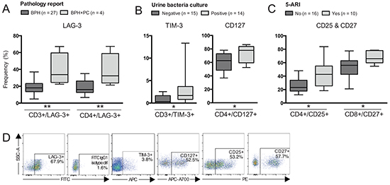 Differences in frequencies of T cell subsets comparing patients based on other clinical groupings.