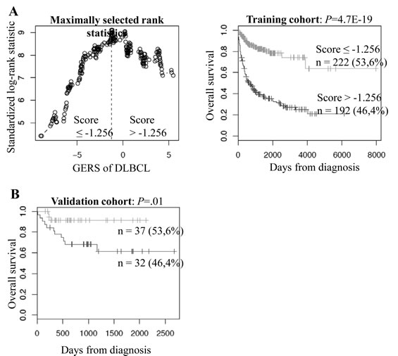 Prognostic value of GERS in DLBCL patients.