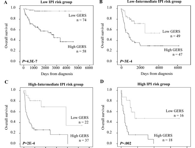 Prognostic value of GERS for subgroups of DLBCL patients defined by international prognostic index (IPI).