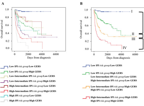 Combination of the prognostic information of GERS and IPI.