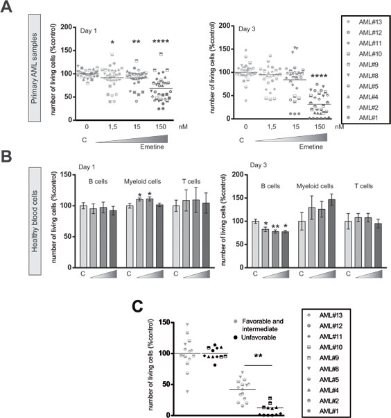 Emetine induced cell death in AML primary blasts sparing healthy blood cells.