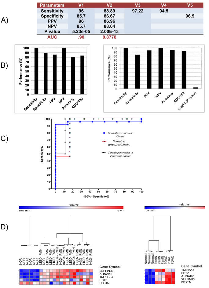 Performance and expression of 5-gene PDAC classifier on independent validation sets.
