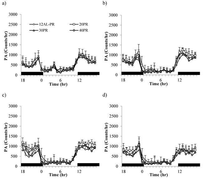 Physical activity (PA) shown over a 24hr period at 4 timepoints over 12 weeks of protein restriction (PR).
