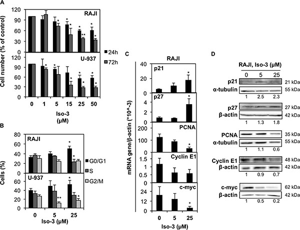 Iso-3 arrests cancer cells in the G0/G1 phase of cell cycle.
