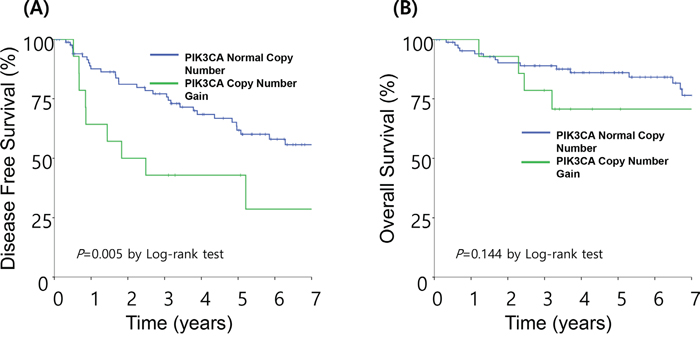 Survival analysis based on PIK3CA status