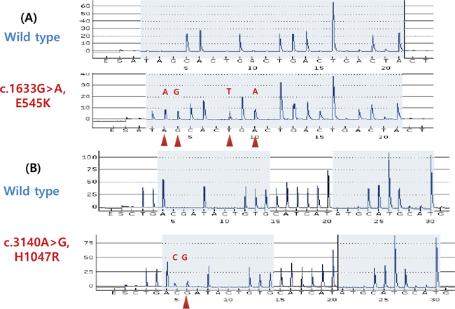 PIK3CA mutations in liposarcoma detected by pyrosequencing. A.