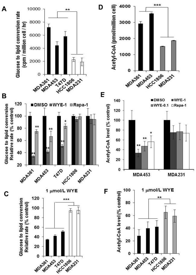 mTORC2-ACL regulates de novo lipogenesis in HER2/PIK3CA-hyperactive breast cancer cells.