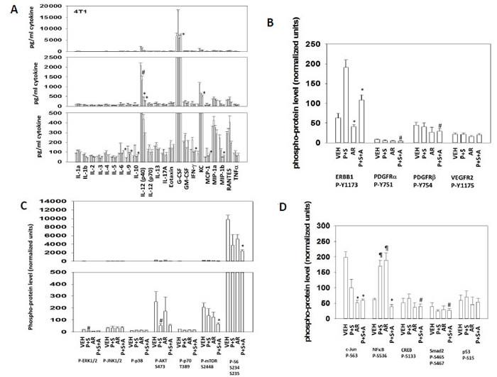 Multiplex data on plasma cytokine levels and tumor signal transduction protein phosphorylation after 7 days of mouse drug treatment.