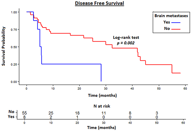 Disease Free Survival (DFS) in patients with CR of brain metastases compared to other metastatic sites.