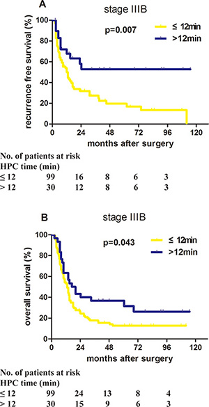 Proper HPC application benefited the prognosis of stage IIIB HCC patients in the primary cohort.