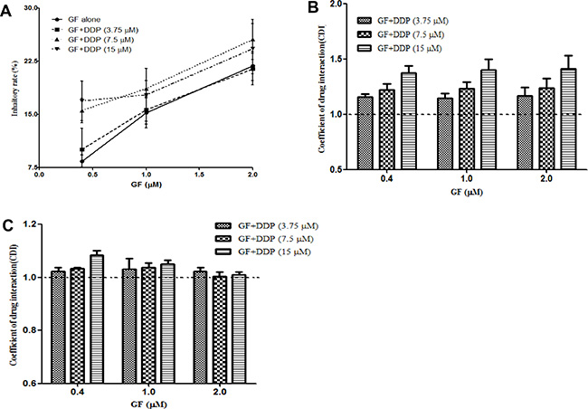 Co-administration of gefitinib (GF) and cisplatin (DDP) result in an antagonistic effect.