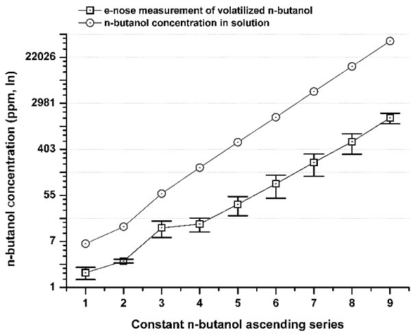 Comparison between n-butanol concentrations (ppm) in a solution series (gray circle) and its volatilized concentration measured by the e-nose (iAQ-2000; ppm) (black squares).