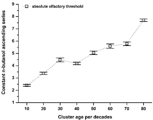 Variation in the absolute olfactory threshold aging.