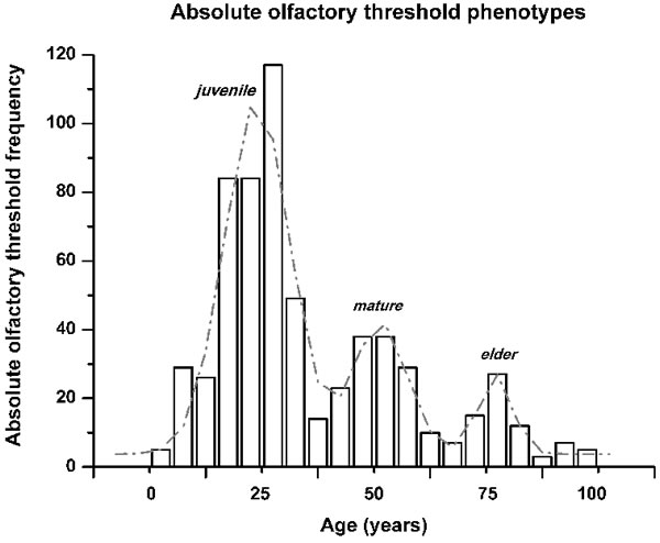 Olfactory phenotype identification by the absolute olfactory threshold frequency distribution across the ages of the subjects.