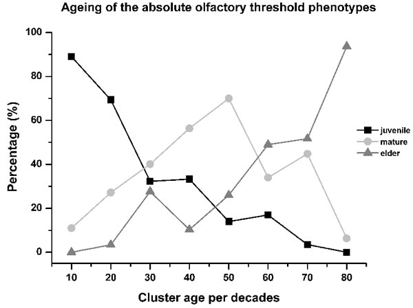 Aging of the absolute olfactory threshold phenotype.