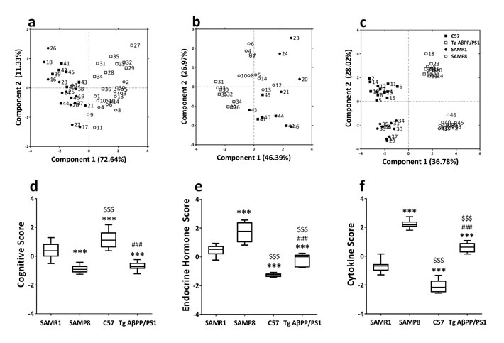 Principal component analysis of SAMP8 mice and PrP-hAβPPswe/PS1