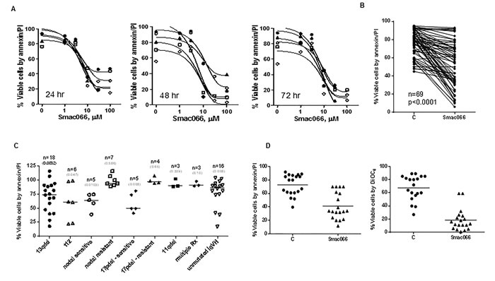 Restoration of smac066-mediated apoptosis in CLL primary cells.