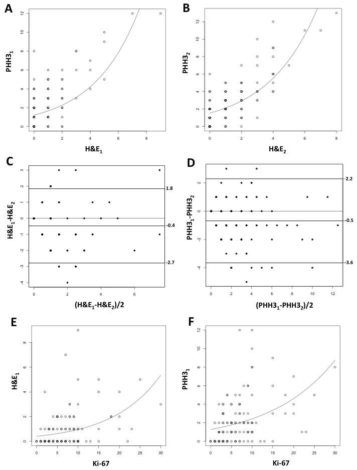 Quasi-Poisson regression model for PHH3