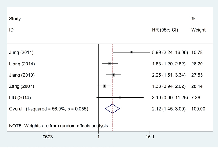 Forest plots of studies evaluating hazard ratios of high B7-H4 expression in solid cancers for disease-free survival.