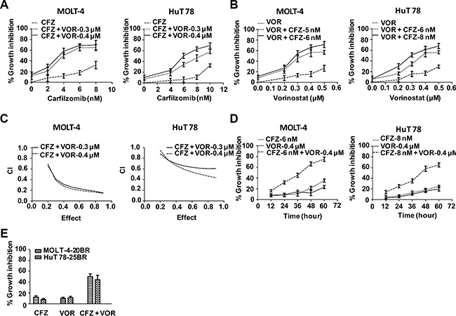 Carfilzomib and vorinostat cooperatively inhibited cell proliferation in T-cell leukemia/lymphoma cell lines.