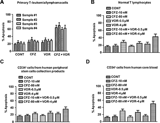 Combination treatment of carfilzomib and vorinostat induces cell apoptosis in human primary T-cell leukemia/lymphoma cells.