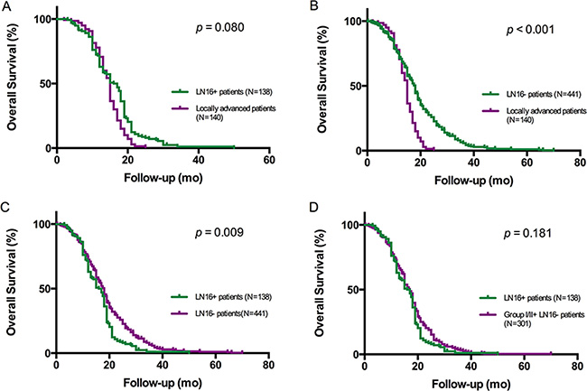 Kaplan-Meier analysis of overall survival in patients with pancreatic head cancer.