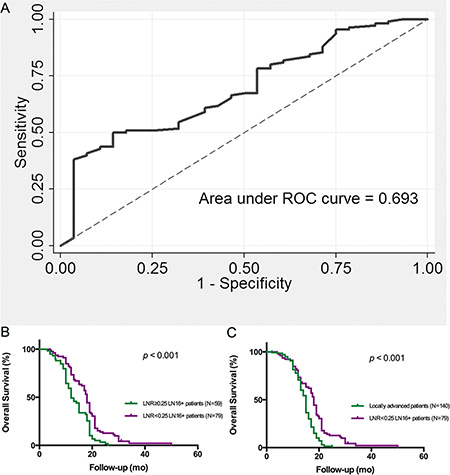 Lymph node ratio (LNR) is associated with overall survival of pancreatic head cancer patients with LN16 metastasis.
