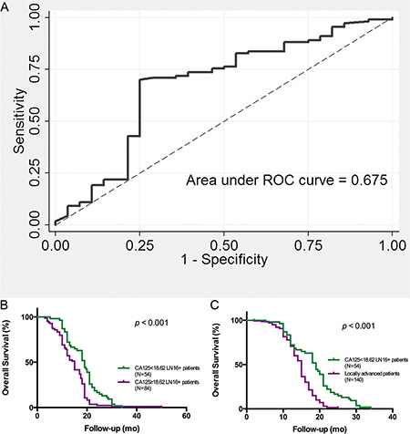 Preoperative serum CA125 level indicates the surgical outcomes of patients with pancreatic head cancer with LN16 metastasis.