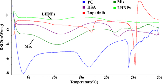 DSC patterns of lapatinib, HSA, PC, physical mixture of three components (Mix) and LHNPs.