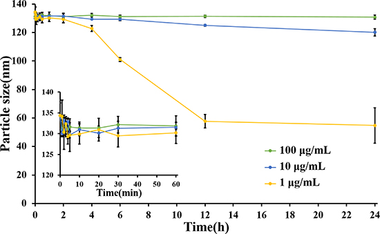 Changes of particle size of different concentrations of LHNPs in 5% HSA medium, which simulated human plasma (n = 4).