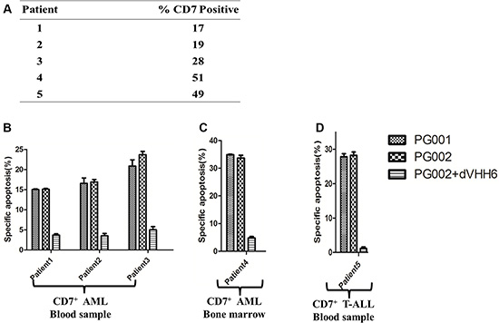 Apoptosis induction by PG001 and PG002 in patient-derived AML and T-ALL cells.