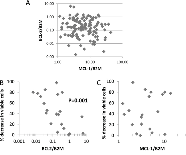 Primary cell survival in TG02-treated cells against BCL-2 and MCL-1 expression.