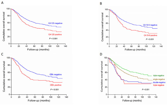 Survival analysis of subgroups of CA125 (A), CA19-9 (B), CEA (C) and their combined detection (D) in the training cohort.