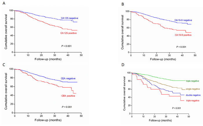 Survival analysis of subgroups of CA125 (A), CA19-9 (B), CEA (C) and their combined detection (D) in the validation cohort.